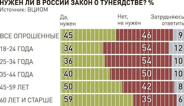 Россияне поддерживают возрождение закона о тунеядстве
