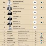 ФоРГО опубликовал рейтинг губернаторов: Меркушкин занял 33 место