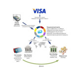 Осуществление процессинга платежей