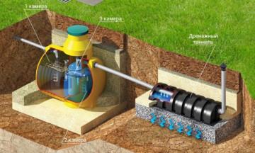 Обзор систем автономной канализации, септик ТВЕРЬ или ДОЧИСТА